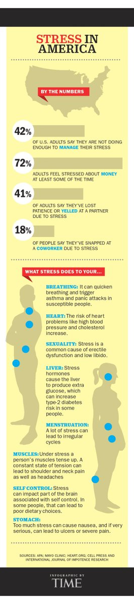 See how #stress is affecting your entire body. https://t.co/UPmJRUiMjE #StressFreeMe @SharecareInc https://t.co/g6i1PLbulR