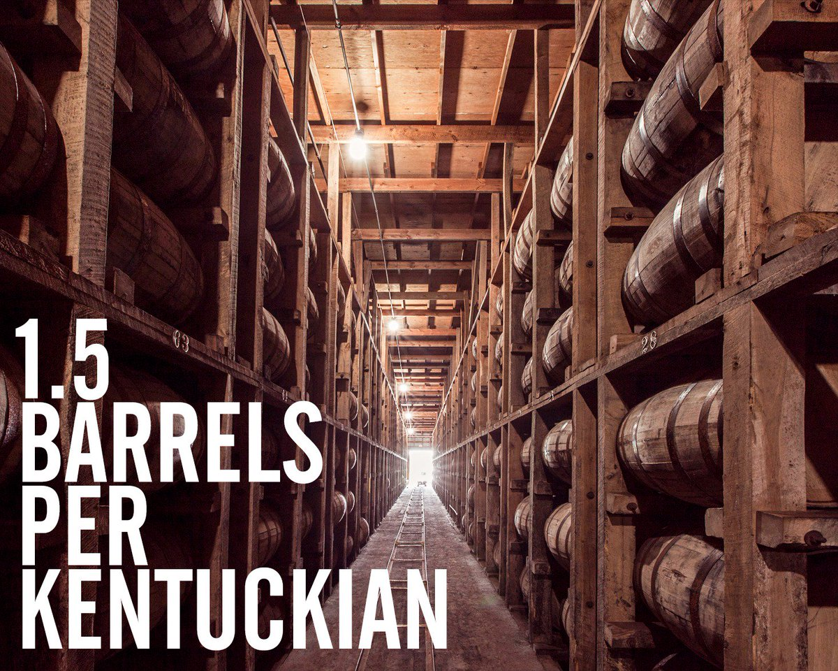 There are 6.6M barrels of Bourbon in KY, 1.5 barrels for everyone living in the state. Don't worry, we share. https://t.co/d7TFNwy0Fd