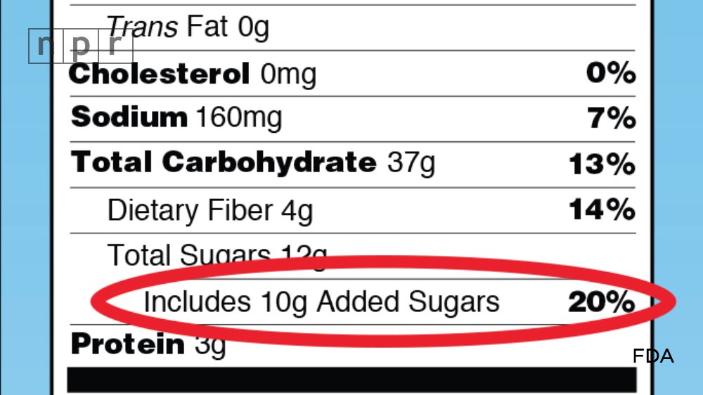 "You're gonna notice something different about the new ""Nutrition Facts"" labels https://t.co/eri3knptwE https://t.co/hoCF5v2unJ"