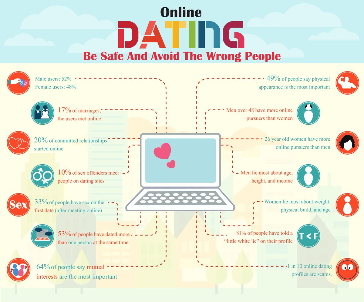 Online dating message tips for guys