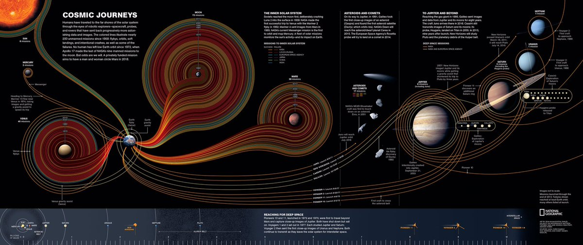 Beautiful, elegant infographic showing all space exploration thus far https://t.co/QnvAuTCQf6 https://t.co/sZwbup00S2