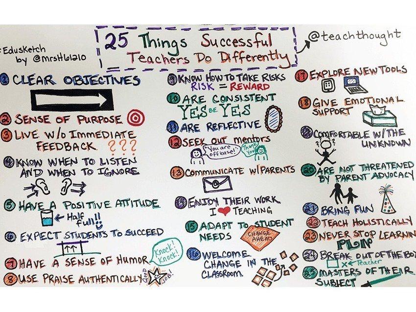 30 Habits Of Highly Effective Teachers via @joevans https://t.co/pgZCAf3mT5 https://t.co/9zYwFJHFAG
