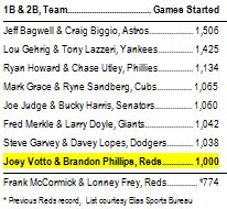 Sat. Votto & Phillips moved into 8th on the list for games started together by a 1st & 2nd baseman. Others in range. https://t.co/eH99ecS0y3