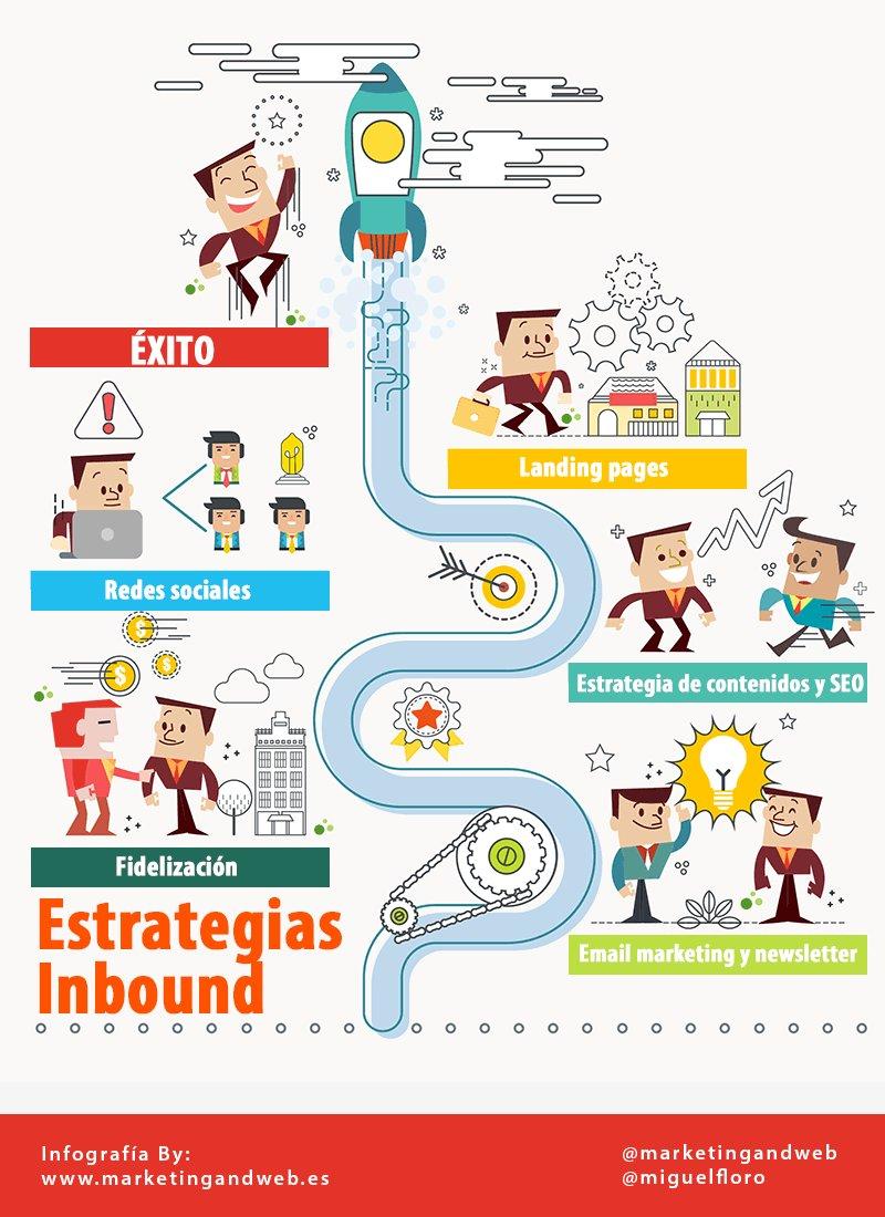 Sí que lo es @miguelfloro: Completísima Guía de #InboundMarketing para Principiantes https://t.co/9IQUmXarP9 https://t.co/v6oHAiELft
