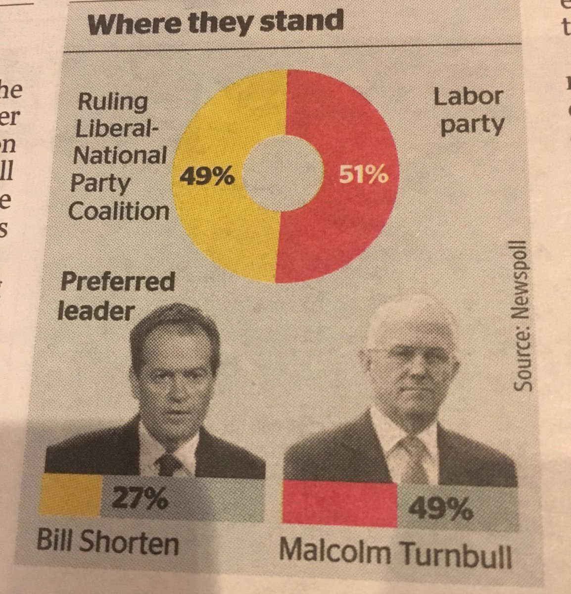 Australia's political leaders according to the London Times ... https://t.co/kXNIvPS6cm