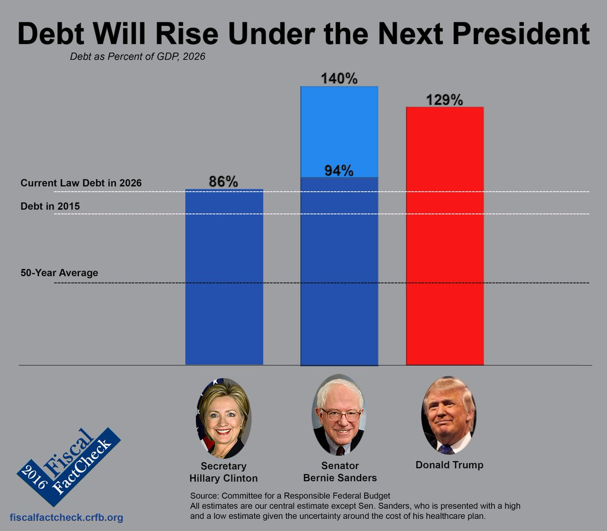 Our analysis shows that debt would rise under the plan of each presidential candidate. #2016 https://t.co/7Z5Nj02Bu6 https://t.co/RMOBD82a1H