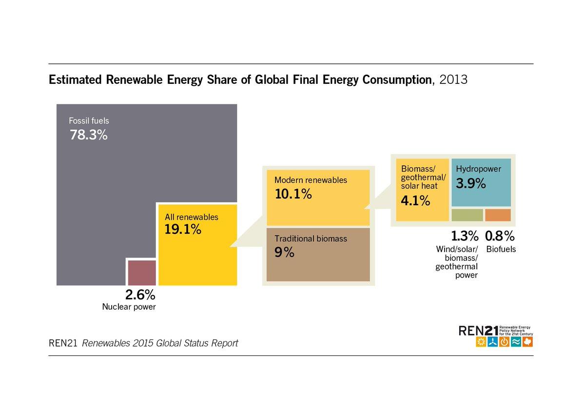 【世界の自然エネルギー】2013年の世界の最終エネルギー消費に占める自然エネルギーの割合は19.1%でした(出典:REN21「自然エネルギー世界白書2015」) https://t.co/aUS6qEaEcS
