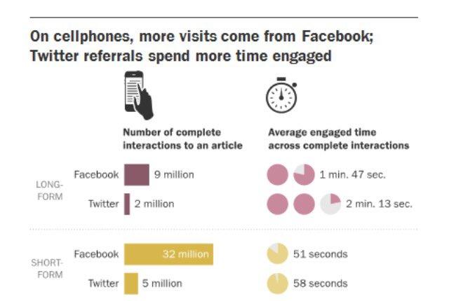Los usuarios de móvil pasan más tiempo leyendo los artículos q proceden de Twitter q los de Facebook https://t.co/0sVgucNcrI