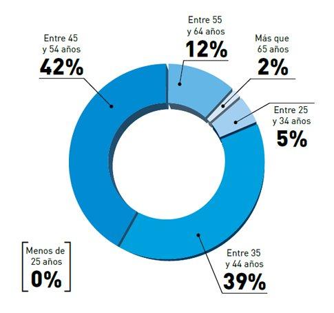 Más jovenes de lo esperado: el 44% de los business angels españoles tiene menos de 45 años https://t.co/JIbJw9AVAq https://t.co/1laaUz0VFH