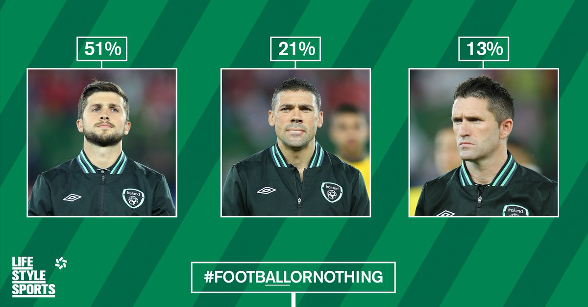 .@ShaneLong7 topped our favourite current Irish player list. More here: https://t.co/qSQrksJV3Z #FootbALLorNothing https://t.co/Ba62fxtQAy