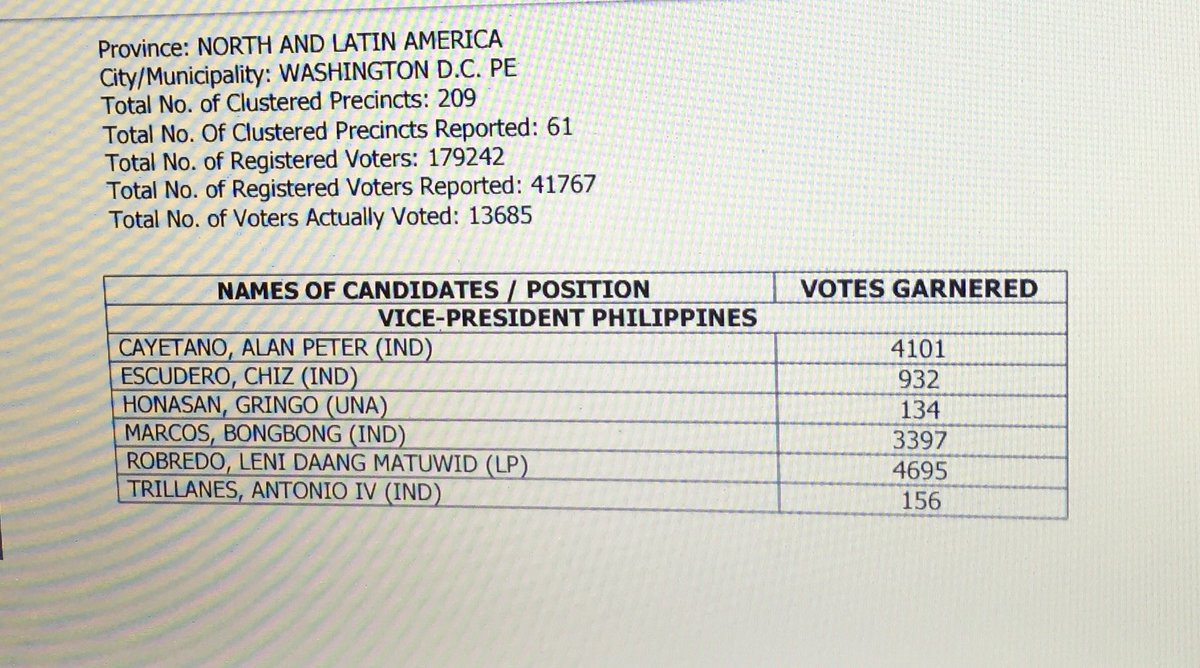 Washington DC & Chicago returns (partial unofficial):VP-Leni Robredo on top 4695 votes #Halalan2016 #HalalanResults https://t.co/w6BamIb8vf