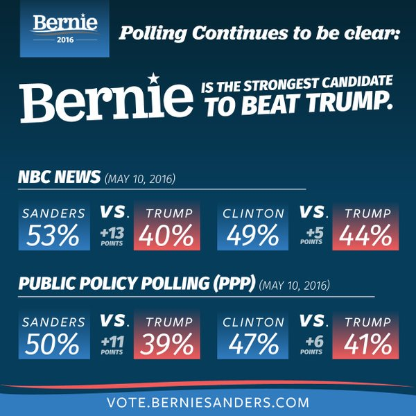 Let's be clear: EVERYONE will get attacked in the general.The worse your record, the worse the attacks. #FeelTheBern https://t.co/vXhpQd9BdK