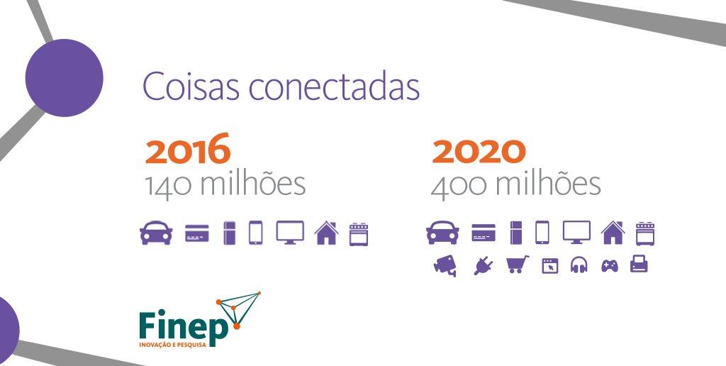 Internet das coisas movimentará US$7 bi em 2020. Neste ano, existirão 400 milhões de objetos conectados no Brasil. https://t.co/C0rlqM16eF