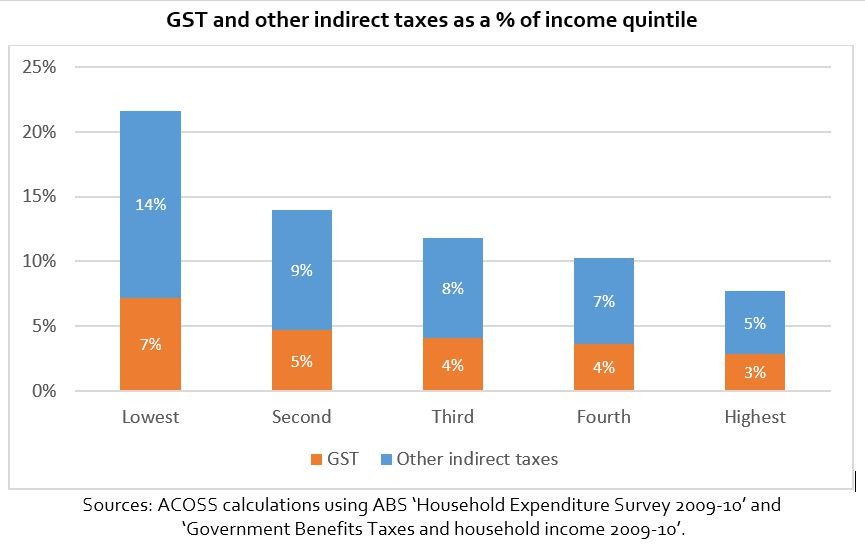 People on low incomes, like Duncan, pay almost same in tax as a % of their income as high earners @cassandragoldie https://t.co/2hel4Csur4