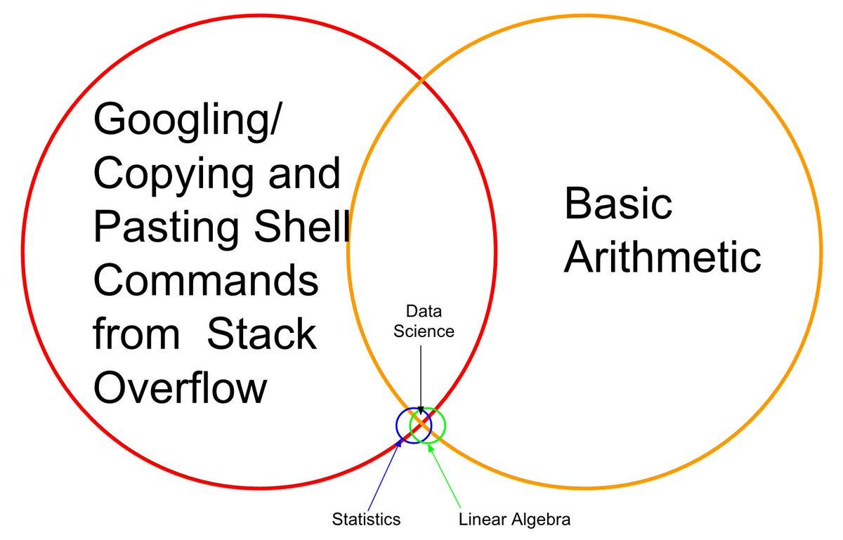 Love data science https://t.co/RZ18jaOJRQ