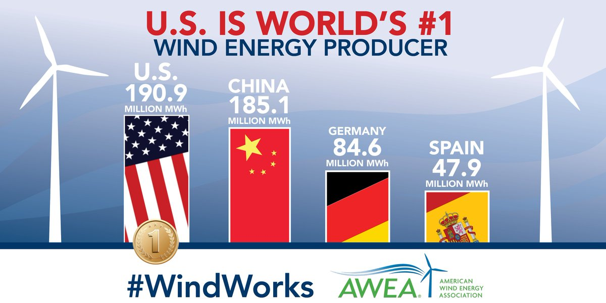 Did you know the U.S. creates more electricity with #windpower than any other country in the world? #windworks https://t.co/tGnIu4L2sr