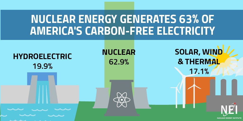 """#Whynuclear energy"" is not a question, but an answer, incl generating 63% of US carbon-free electricity. https://t.co/hGrbPylcqm"