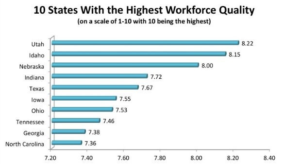 CEOs give #Utah the highest rating of all 50 states for workforce quality https://t.co/I5NhGbPfrw https://t.co/N6Q7Jfh4AZ