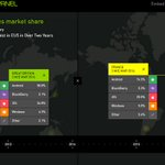 Android Share Reaches Its Highest in EU5