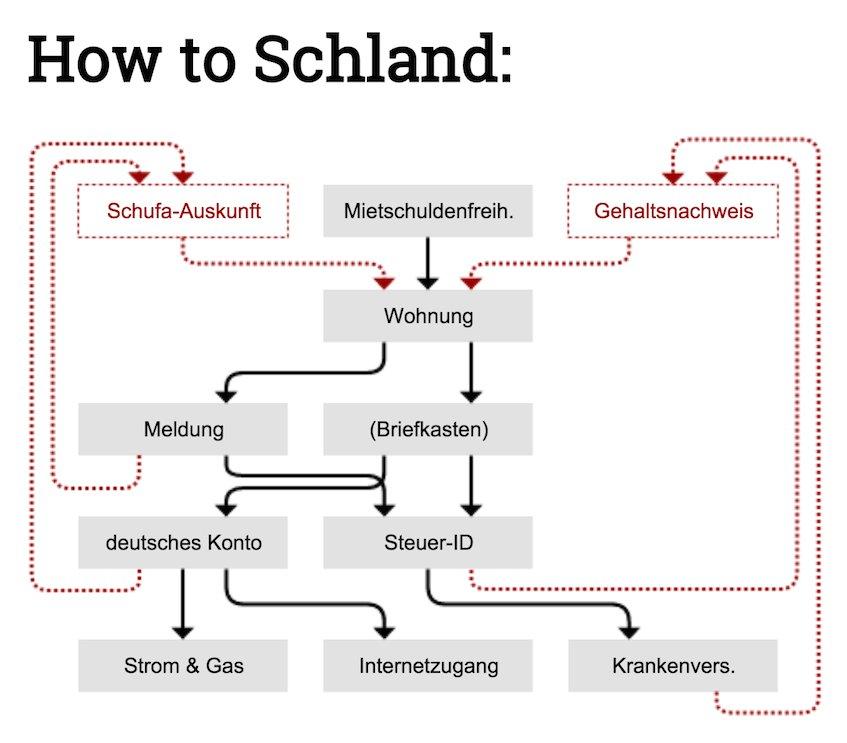 Für einen Job nach Deutschland ziehen leicht* gemacht  * Zeitmaschine dringend empfohlen https://t.co/AJY8pczAqJ