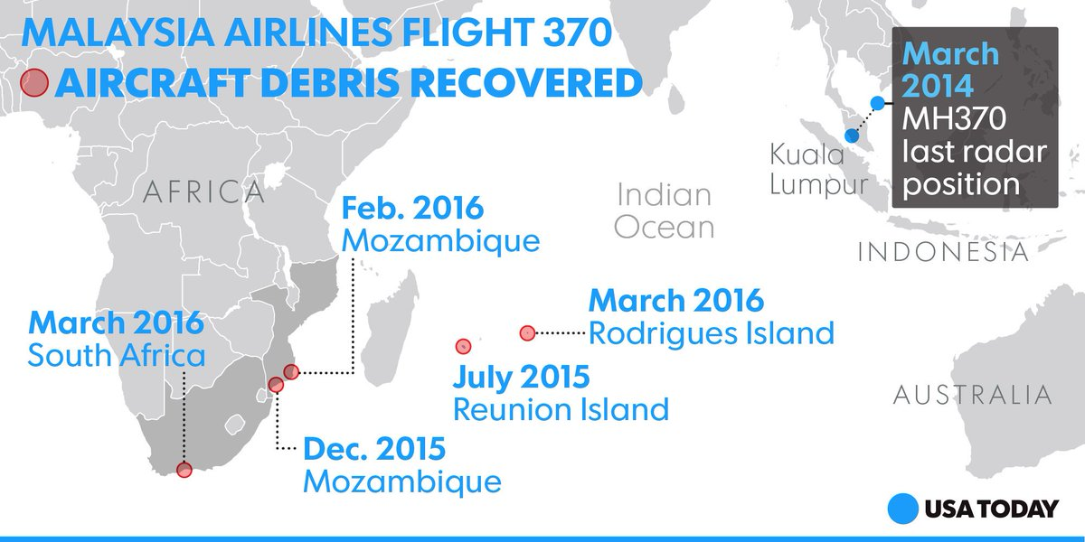 Debris from MH370, which mysteriously disappeared two years ago, has been found five times
