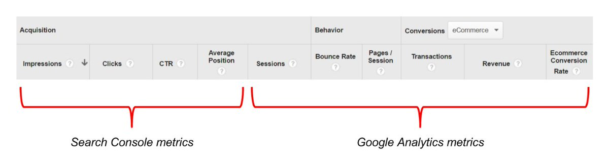 You can now see Search Console metrics and Google Analytics metrics in the same reports→https://t.co/2vC9jraDo9 https://t.co/7yBjW2ateF