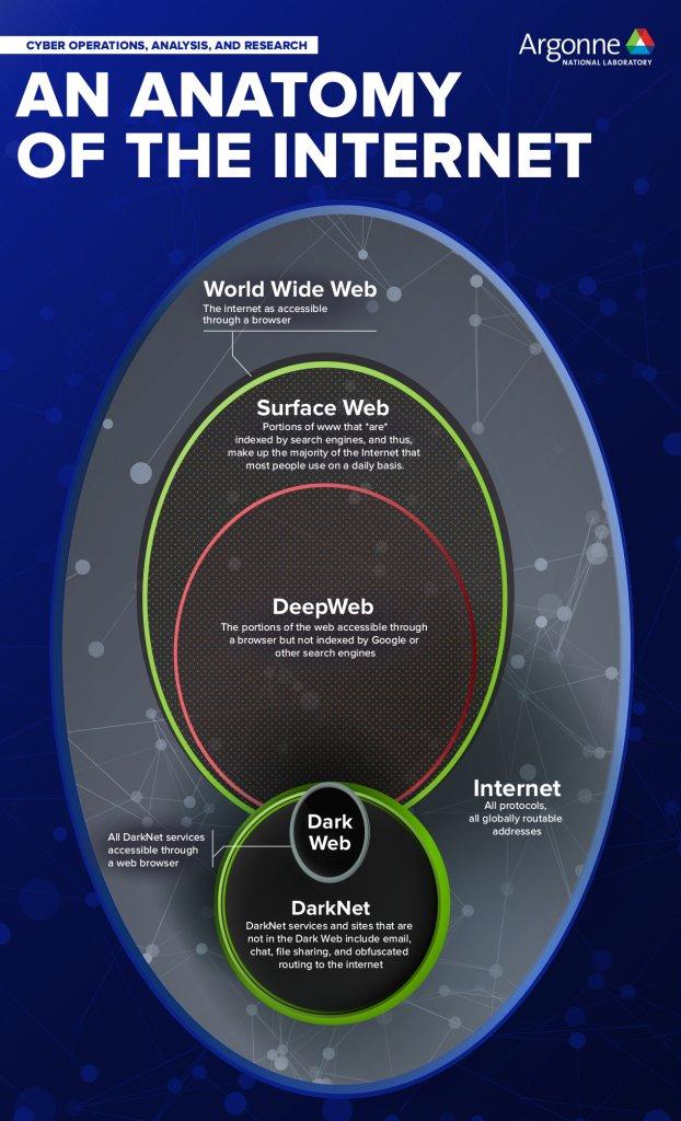 World wide web, surface web, deep web, darknet... terminology is ...