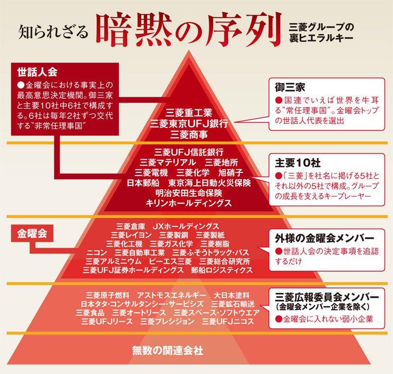 三菱のグループが多過ぎて何が何やらわからない人のために、週間ダイヤモンドがヒエラルキー図を作ってくれてます @conacona8492 https://t.co/6dA2SBEchz