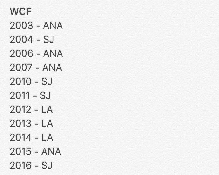 Since 2003, California teams have earned a berth in the Western Conference Final 11 times. Impressive. https://t.co/h4o4rRiIkW