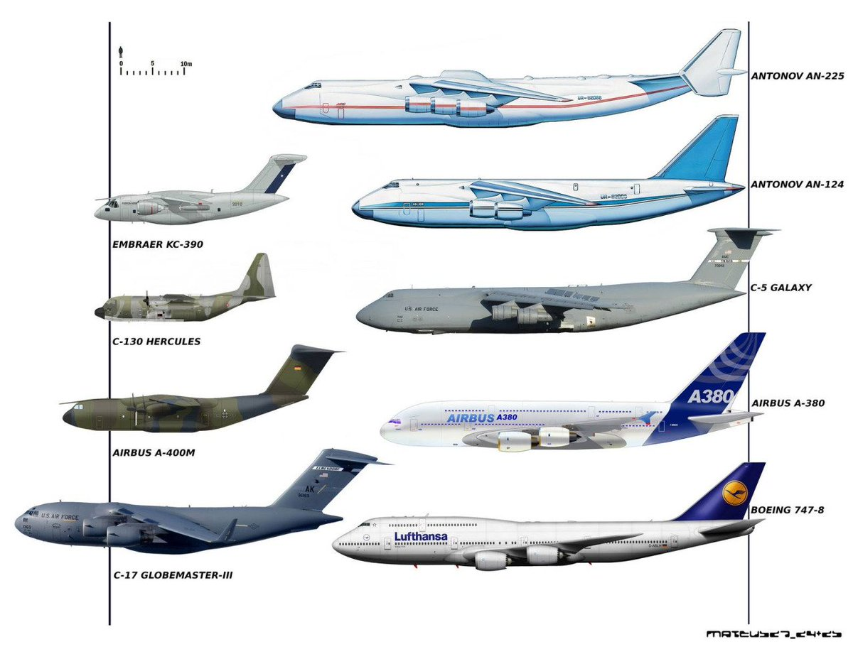 Here is a comparison between the giants #An225 . Not sure if this is accurate. But still.. @aparanjape @vasudevan_k https://t.co/gaXqhygkSV