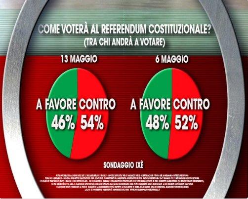 #sondaggi secondo @istitutoixe 54% degli italiani contro #ReferendumCostituzionale------->https://t.co/NtIVyBxeGa https://t.co/omqL6ouy3E