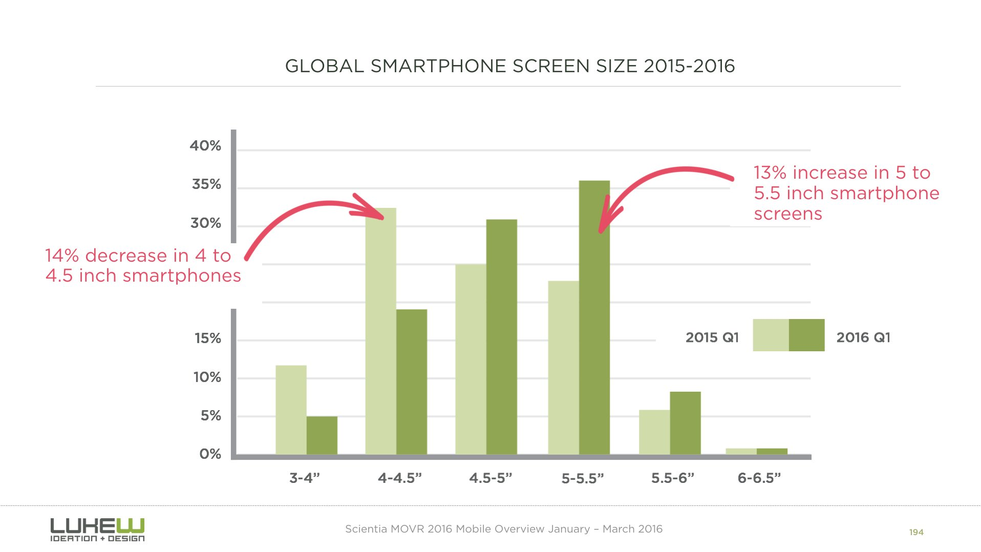 one year in smartphone screens… https://t.co/lU0yd33zMa