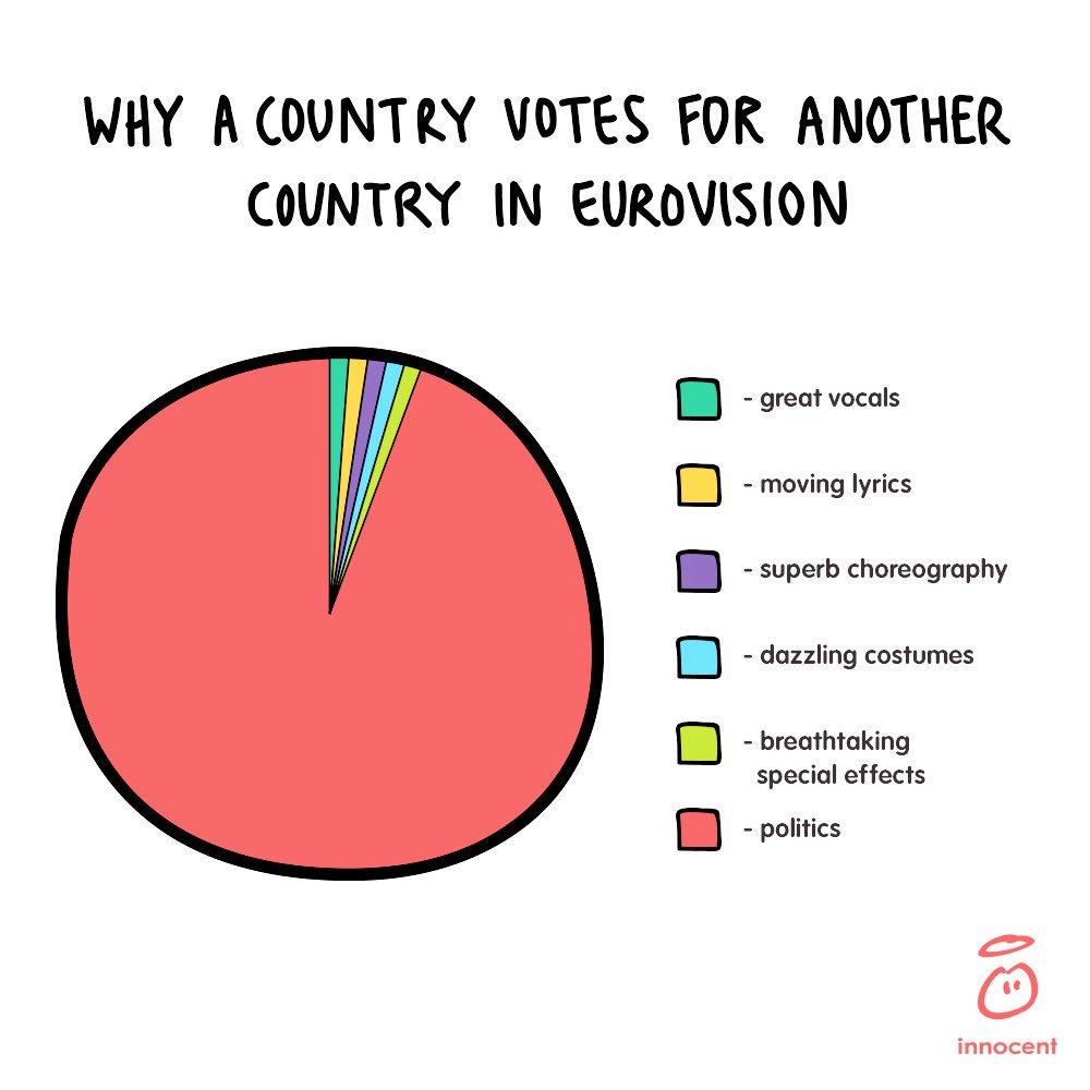 #Eurovision voting explained. https://t.co/rgiQoAIUR3