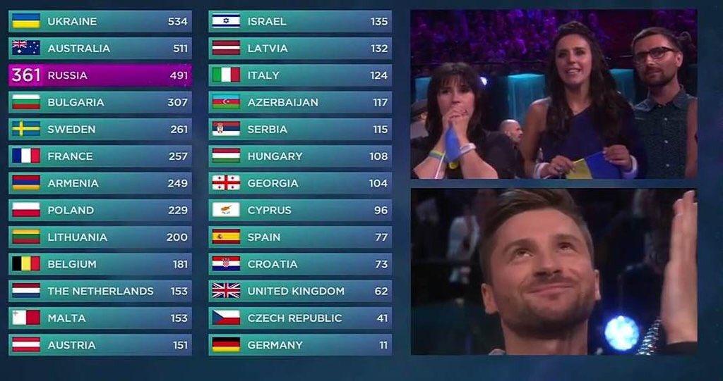 Сергей Лазарев назвал «большой победой» свой результат на «Евровидении»  https://t.co/bKPmi72Hzo https://t.co/caEUqRdTFd