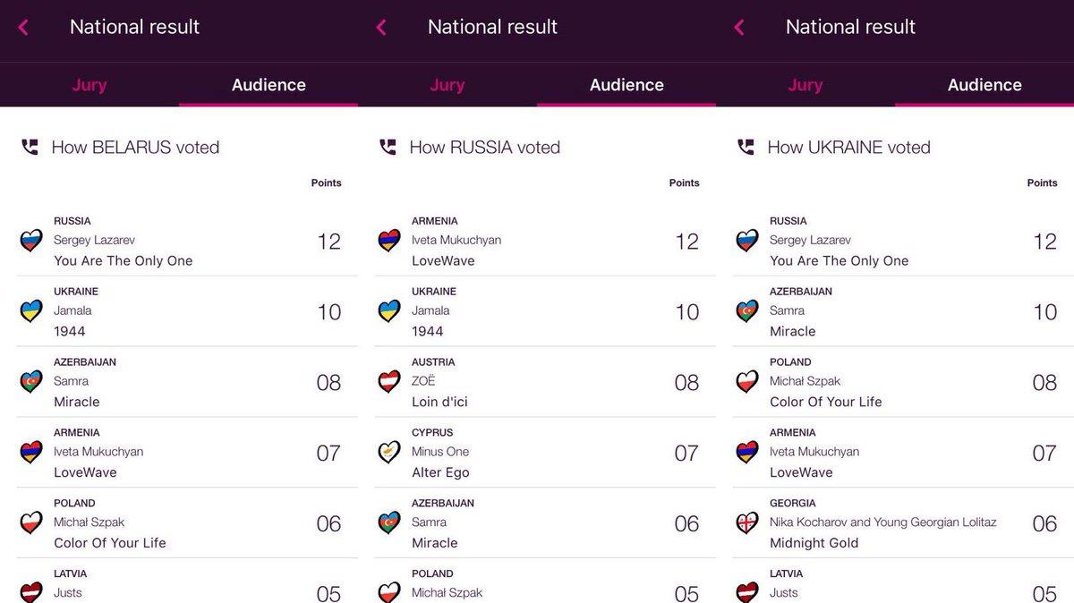 А вот, как голосовали три сестры - Беларусь, Россия и Украина (это зрители, у жюри по-другому): https://t.co/aiklLHPS1f