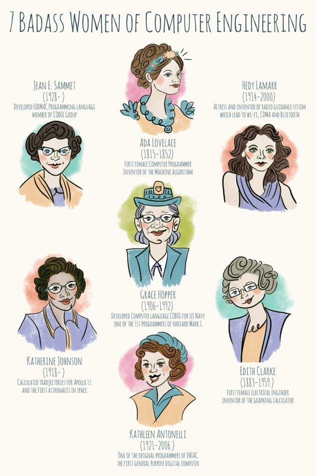 7 femmes géniales en ingénierie et informatique que vous devriez connaître : https://t.co/z2LtopbsXl via @WomenYSK https://t.co/7kPRmYEuyz
