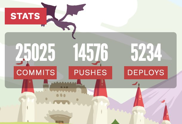 .@AngularAttack so far: 25025 commits, 14576 pushes, 5234 deploys. A little over 9 hours to go folks! #hackthewkend https://t.co/7OHEW7EWVo