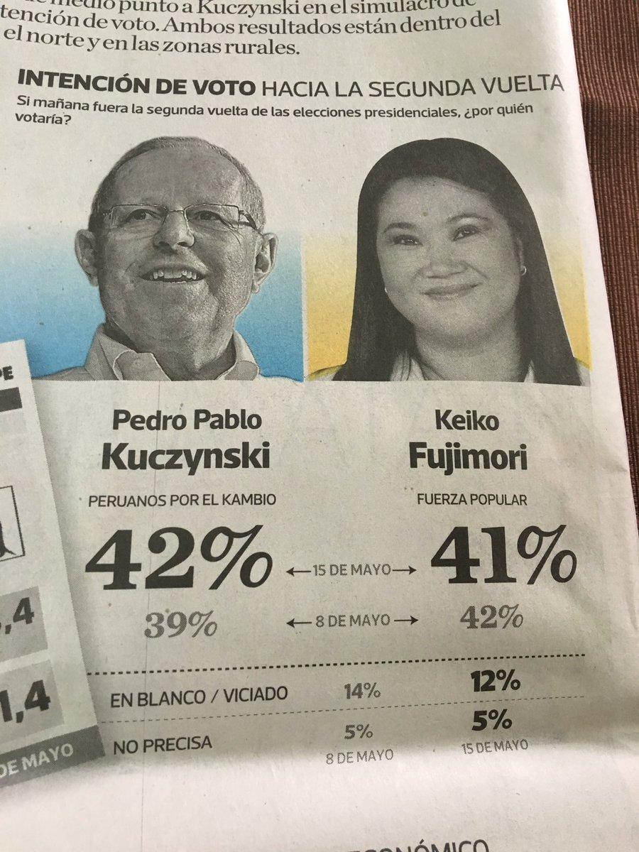 Lo que algunos no quieren ver. Según Ipsos en una semana PPK sube 3 puntos y Keiko cae 1. Hasta la victoria final: https://t.co/JREMhewHjn