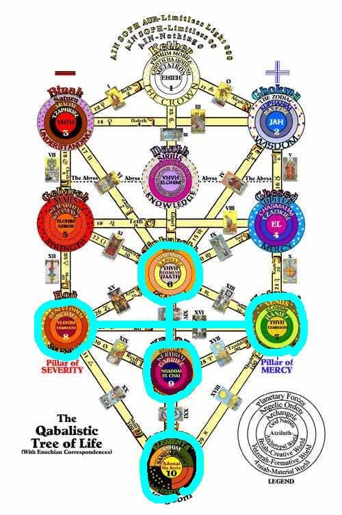 生命の木の水星と金星、太陽と月と地球に該当する個所を結ぶと地球に十字架が立つ。カバラでは地球=王国。千年王国。エヴァでは