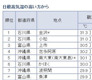 [ご案内]富山県は沖縄よりも暑いですが、金沢のほうがもっと暑いです。 https://t.co/dxsEp2Cjya