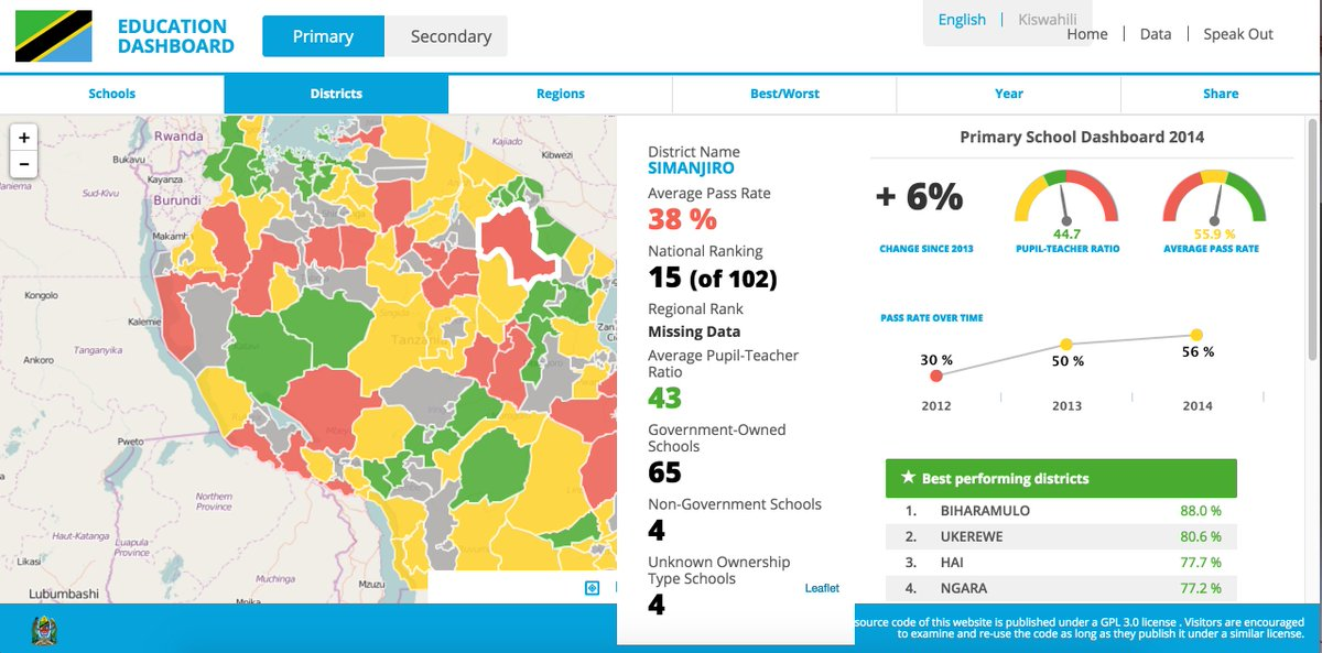 #Tanzania Sectoral Dashboards use #dataviz to make govt #opendata more accessible and useful #ICT4D2016 https://t.co/NU48k0DRpX