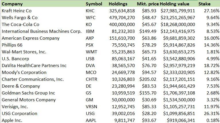 Berkshire Hathaway $BRK.B  Holdings by $ attached: $AAPL starter position 4 Buffet $KHC $WFC $KO $IBM $AXP $PSX $WMT https://t.co/UB8av55NsQ