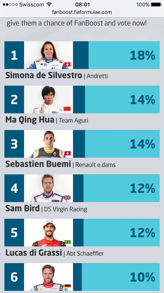 Wow we are on top of the #FanBoost leaderboard! Nice let's keep RT #simonadesilvestro best fans!