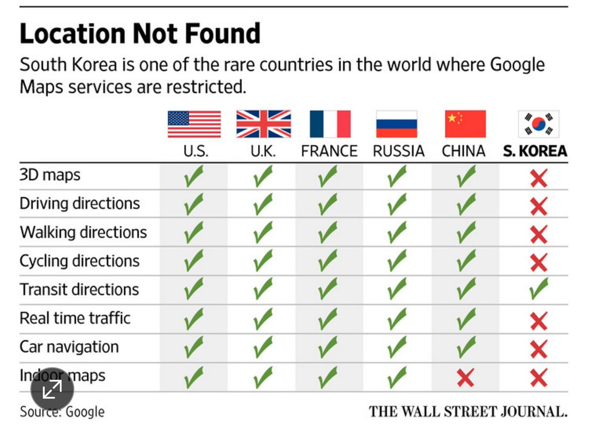 S Korea so restricts Google Maps that the maps are more open in CHINA than Korea. @JChengWSJ https://t.co/MYymniKYJ4 https://t.co/BrnjoweLSR