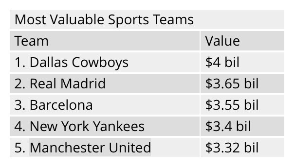 3 of the top 5 most valuable sports teams are soccer clubs https://t.co/tTyt5OHdjw https://t.co/0pzL4fduV0