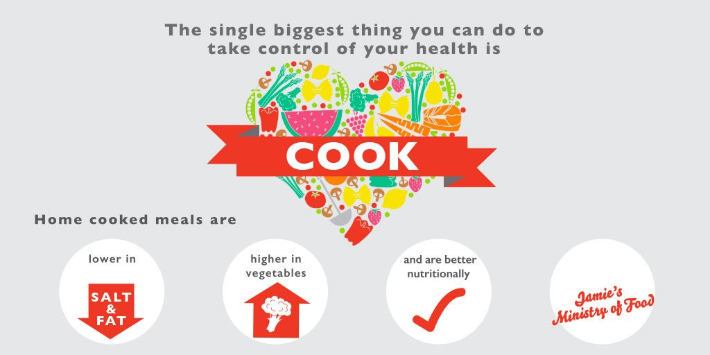 RT @JMOFAustralia: We support @JamieOliver's #FoodRevolution by teaching 30000 Aussies to cook nutritious meals for healthy communities htt…