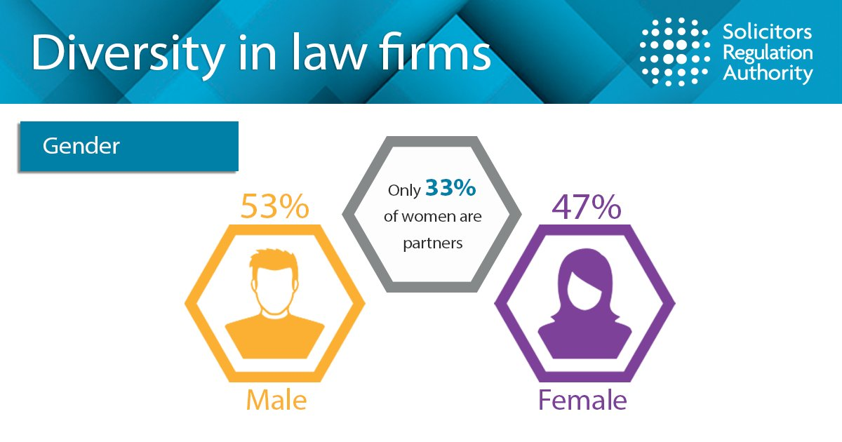 Women make up around half of all lawyers (47%), but only 33% are partners #diversitymatters https://t.co/j6zJJSdKaa