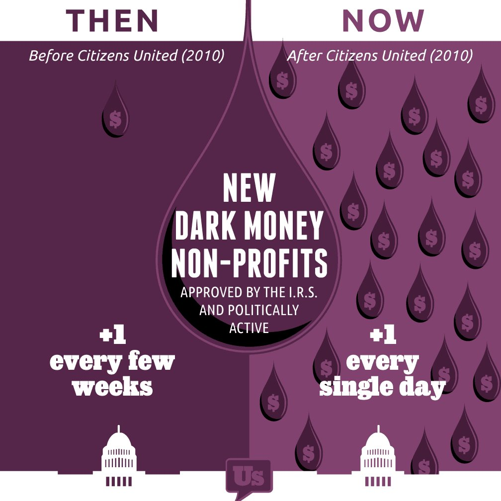 New @RepresentDotUs graphic shows a surge in 'dark money' groups following #CitizensUnited: https://t.co/YPiMBHG9rP https://t.co/o87uMiTOai