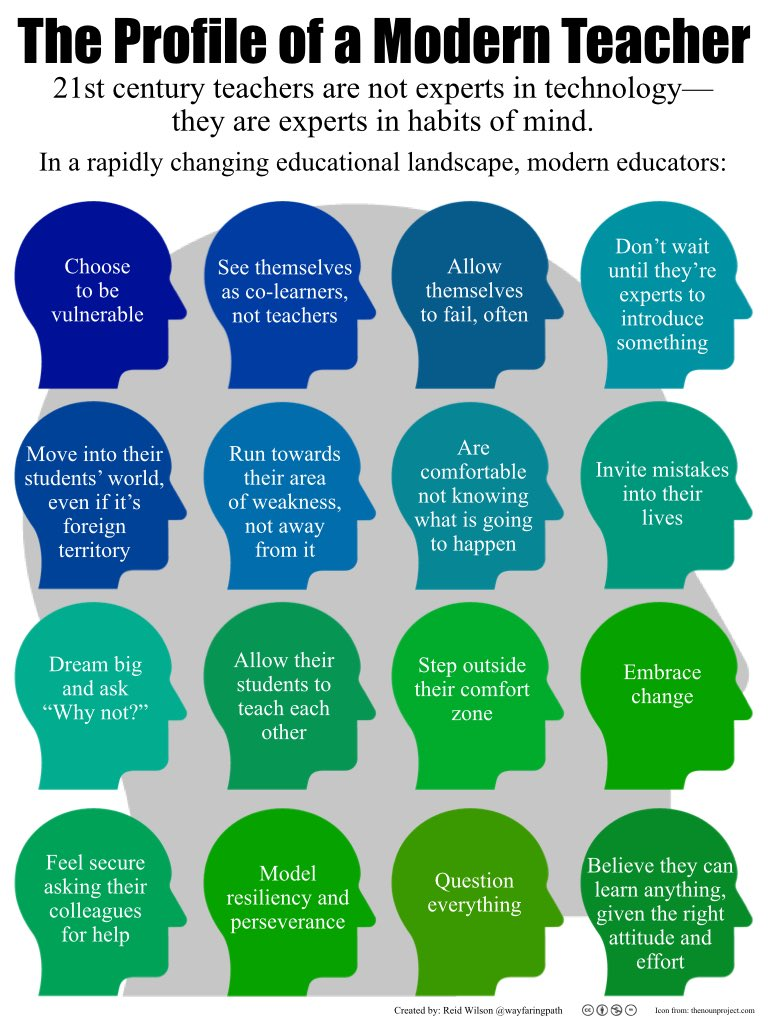 16 considérations pour enseigner aujourd'hui Via @wayfaringpath @WeAreTeachers @fantiju #growthmindset #cadre21 https://t.co/sBU8AeOGk8