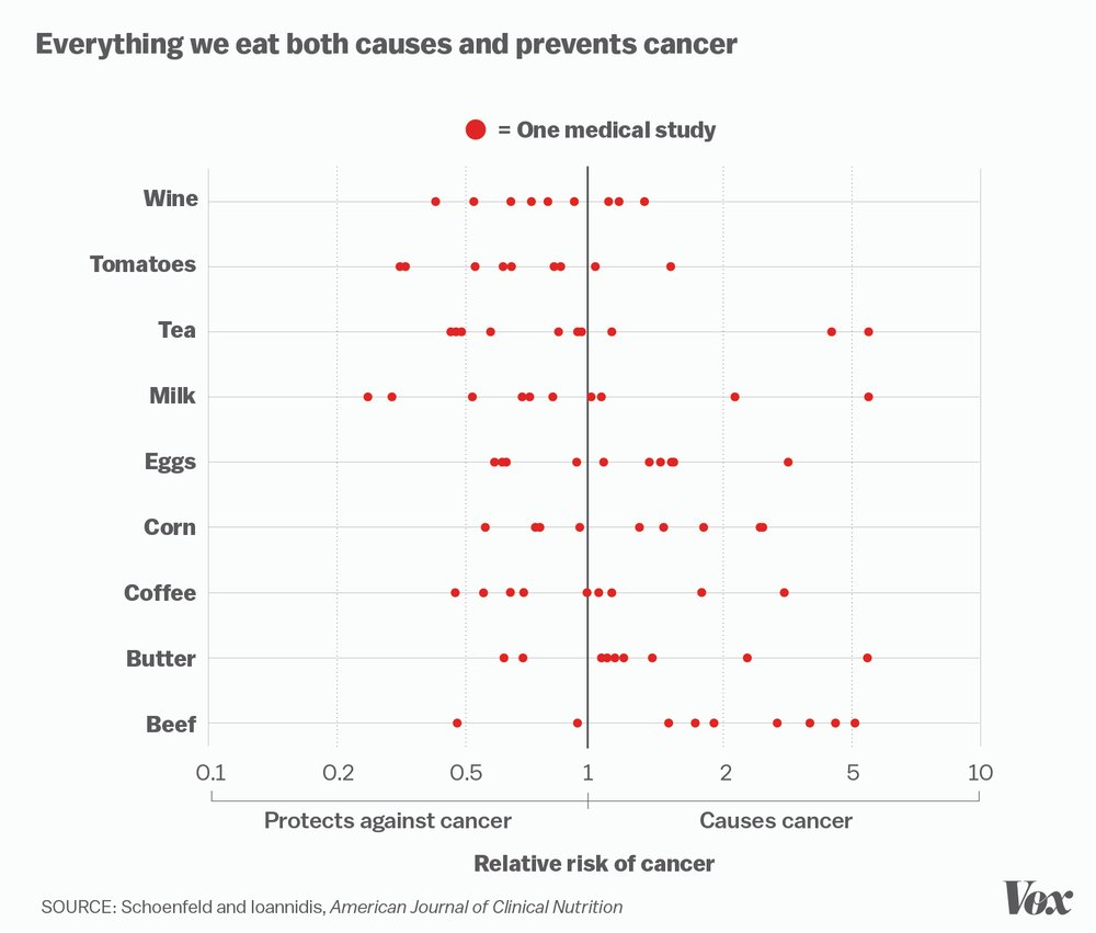 Everything we eat both causes and prevents cancer (surprised it doesn't also cure cancer) https://t.co/UsvPDzNGwh https://t.co/9DKCO28JUv
